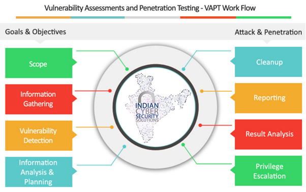 VAPT services in India