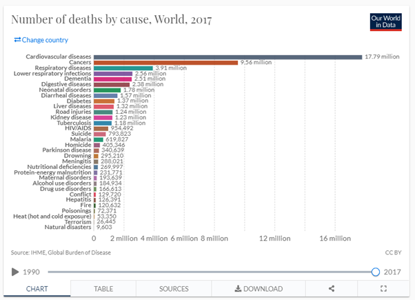 Number of deaths by cause image