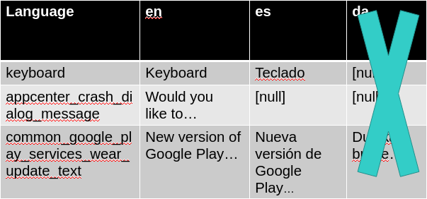 Previous example removing the third language (3 rows, 2 columns)