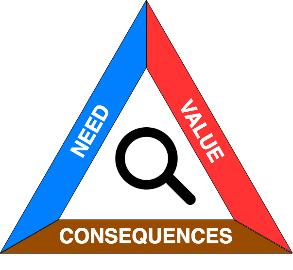 Triangle with sides reading Need, Value, and Consequences