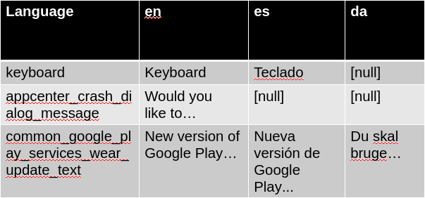 Example with an app string in 2 languages, a library string in 1 language and another one in 3 languages (3 rows, 3 columns)