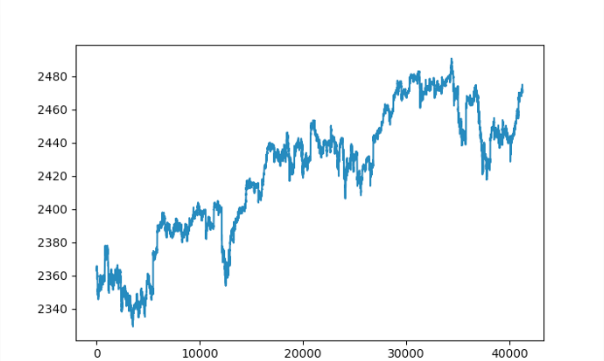 How I Built A Model To Predict Prices on the S&P 500 Using Deep Learning