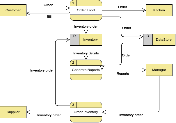 Data Flow Diagram Comprehensive Guide With Examples By Warren Lynch Medium