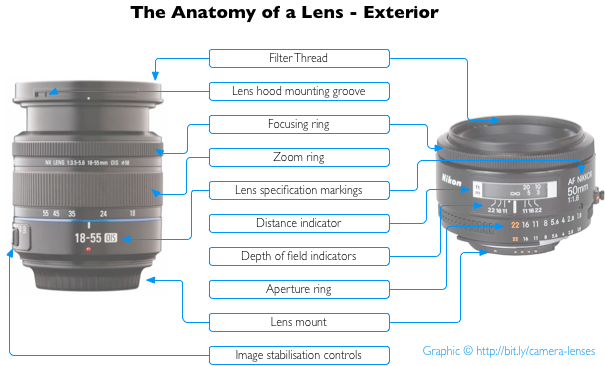 Everything you need to know about camera lenses - Haje Jan