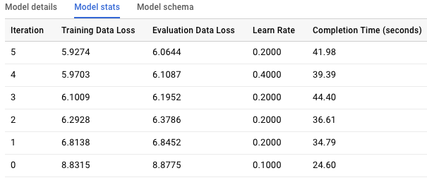 When will Stack Overflow reply: How to predict with BigQuery