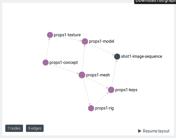 CG Pipeline: The Best Graph Database for Your CG Production Data