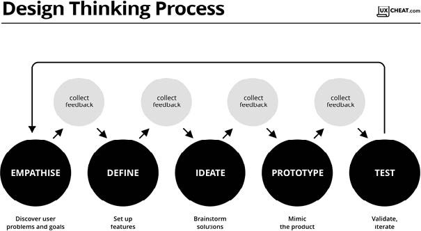 diagram of the design thinking process