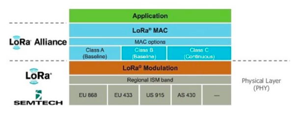 LPWAN, LoRa, LoRaWAN and the Internet of Things - Coinmonks