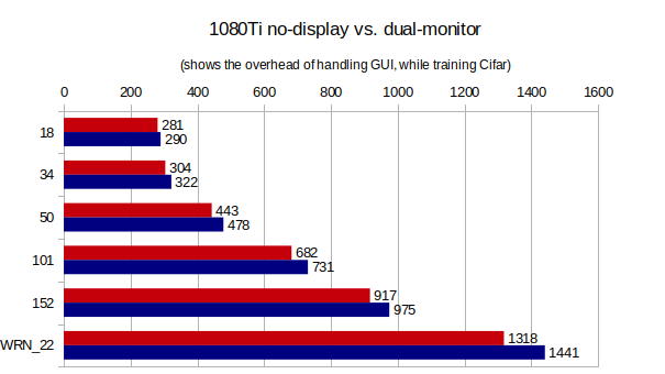 RTX 2060 Vs GTX 1080Ti Deep Learning Benchmarks: Cheapest