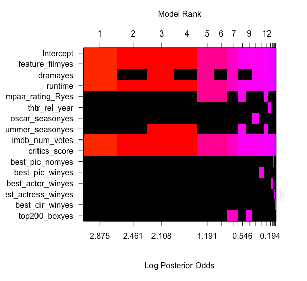 Linear and Bayesian modeling in R: Predicting movie popularity