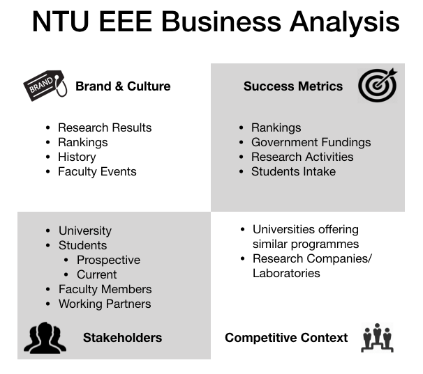 Re-designing the NTU EEE website with the usage of user