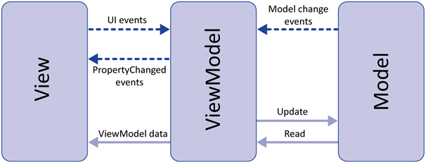 MVVM architecture, ViewModel and LiveData (Part 1) - ProAndroidDev