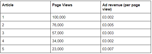 The same articles listed, now with ad revenue per page view included. Articles 2 and 5 have the highest ad revenue per page view