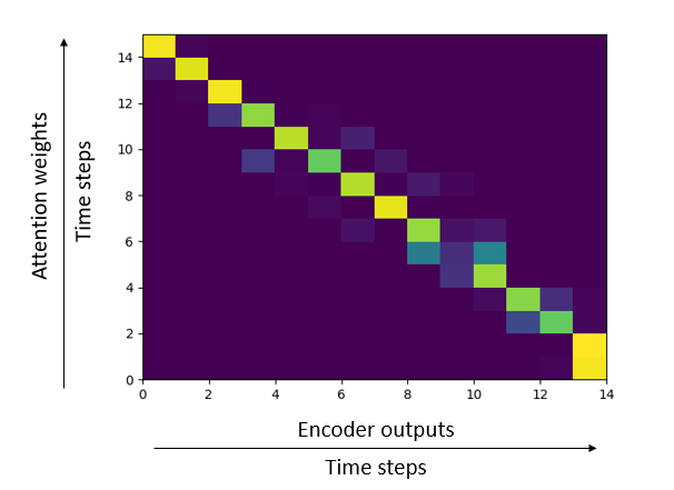 Attention Seq2Seq with PyTorch: learning to invert a sequence
