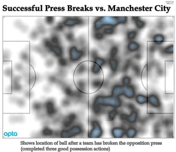 The Best Defense is a Good Offense: Manchester City Under Pep Guardiola