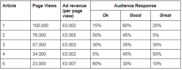 The same articles, now with audience response percentages in categories ok, good and great. Article 4 has the most positive audience response.