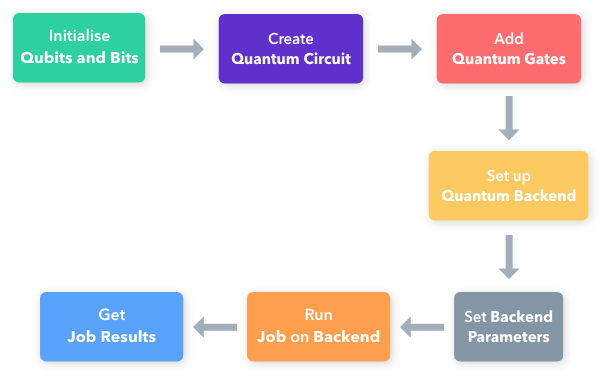 Building Your Own Quantum Circuits in Python (With Colorful