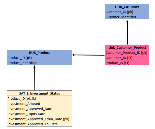 Implementing Data Lake Or Data Warehouse Architecture For