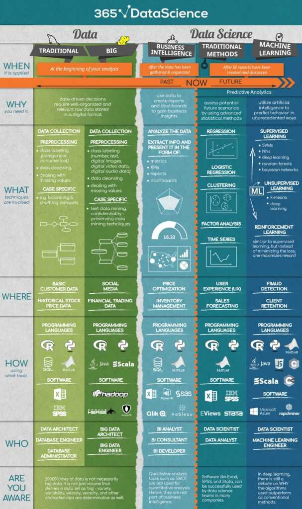 Source: 365 data science infographics