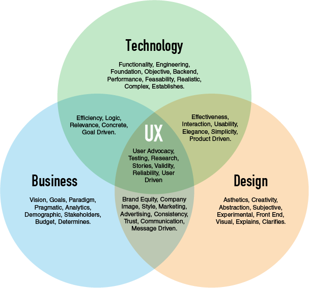 10 Must Have Ux Skills That Will Guarantee You Land Your Dream Job By Omar Chelbat Ux Collective
