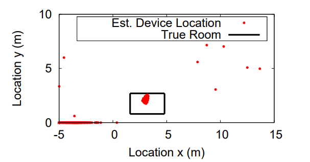 Seeing Through Walls with Adversarial WiFi Sensing: Attack