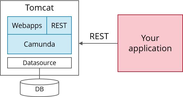 Use Camunda as an easy-to-use REST-based orchestration and
