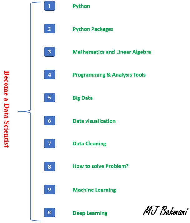 10 Steps to Become a Data Scientist - Towards Data Science