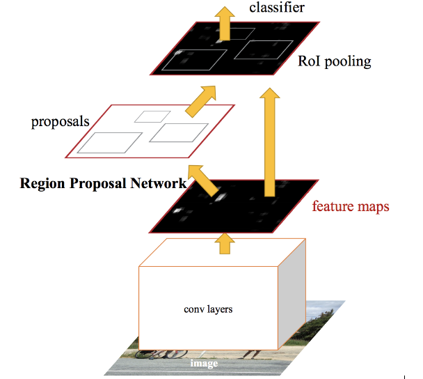 A Practical Implementation of the Faster R-CNN Algorithm for