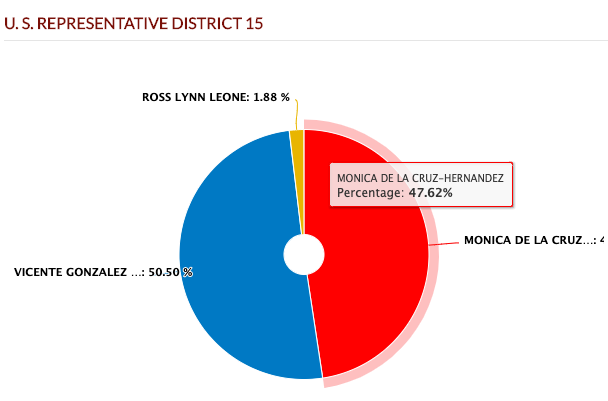 Pie chart of Texas U.S. Representative District 15 race results