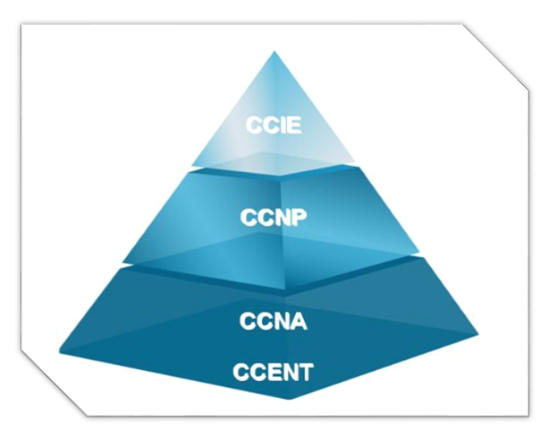 7 Tips on How to Crack CCNP Exam in First Attempt - Anindita Kumar
