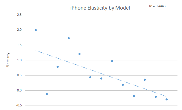 Demand Elasticity Of Iphones On September 12th Apple Announced
