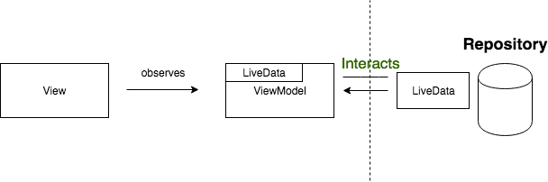 LiveData Clean Code using MVVM and Android Architecture Components