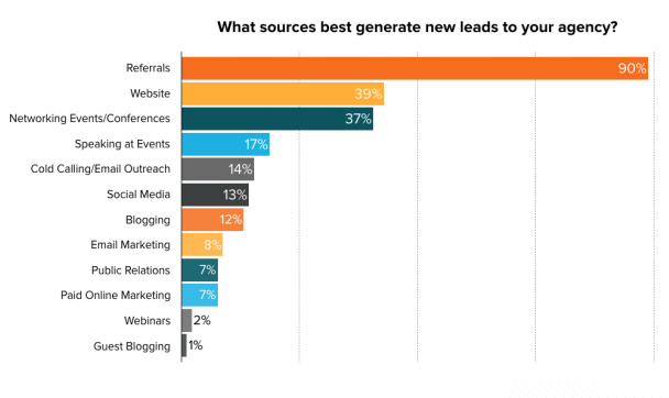 best lead generation sources for an agency