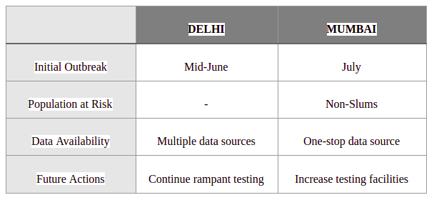 Comparison between the prominent insights from Delhi and Mumbai