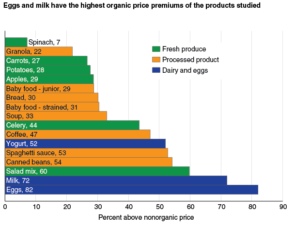 CAN CURRENT SOIL TESTING LABS MEET GROWTH IN THE ORGANIC