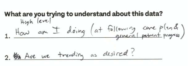 """A worksheet asking, """"What am I trying to understand about this data?"""""""