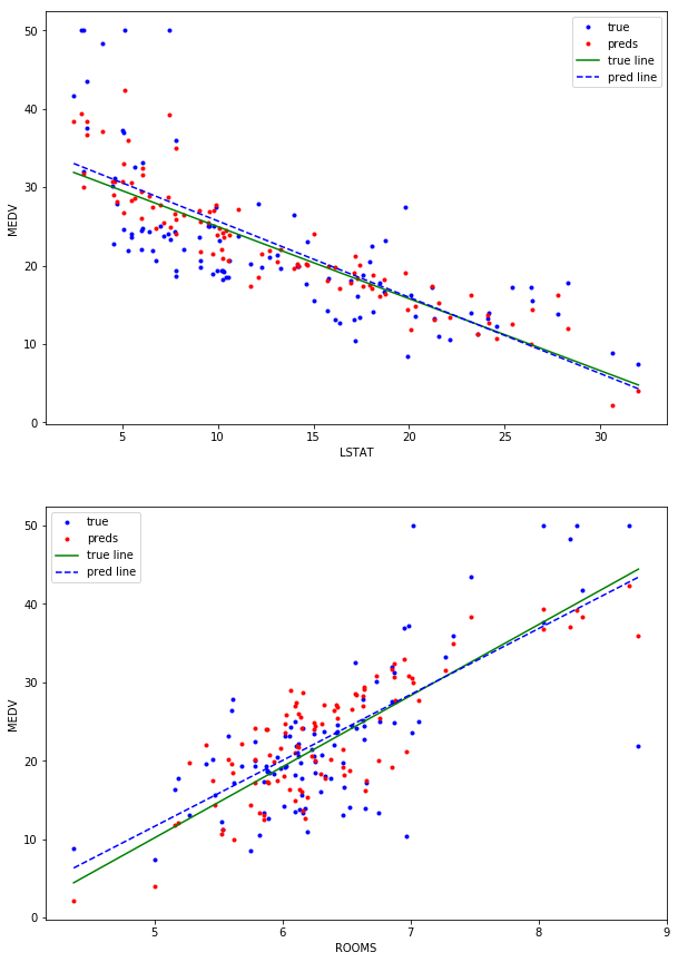 Linear Regression on the Boston Housing Data Set  - Good