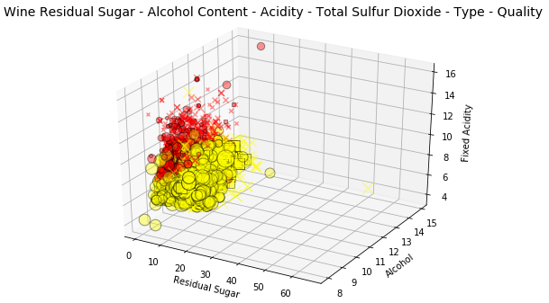 The Art of Effective Visualization of Multi-dimensional Data