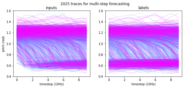 Wheelie traces for time series forecasting