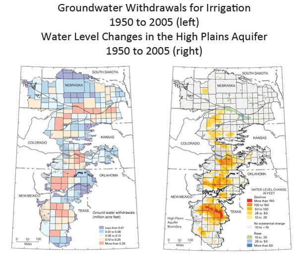 Two side by side maps of the Ogallala Aquifer. The left one shows dramatic increases in water usage from the aquifer. The right one shows dramatic decreases in water supply in the aquifer.