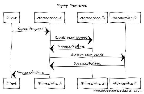 Centralized Logging in Microservices using AWS Cloudwatch +