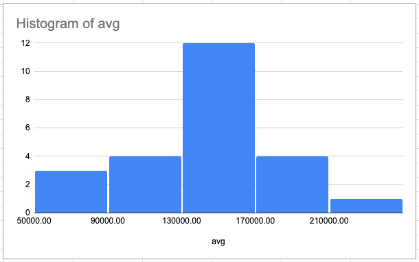 A histogram of the high cost of living salary averages. Most fall between $130000 and $170000.