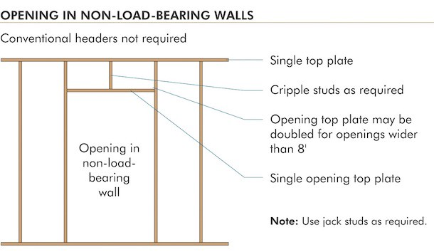 5 Ways To Identify A Load Bearing Wall By The Preppy Carpenter Medium