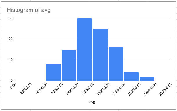 A histogram for average salaries in the total range of costs of living. Most salaries fall between $100000 and $125000.