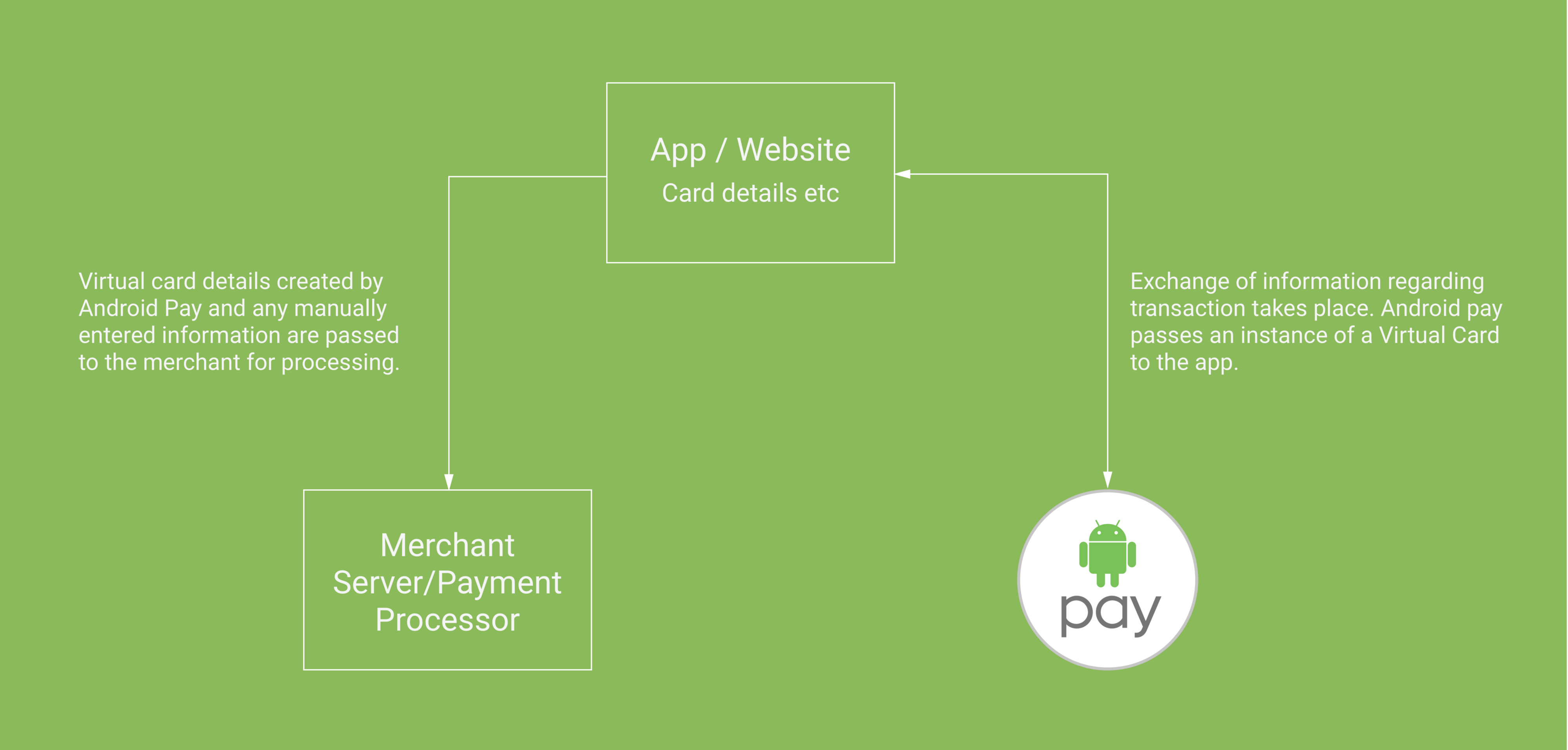 Exploring Buy with Android Pay - ribot labs