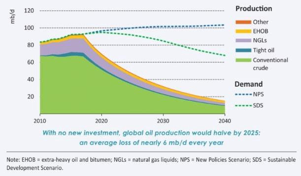 Largely ignored global peak oil problem will seriously hit