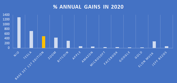 % annual gains in 2020. Chart of Pokemon card as an asset, compared against other assets like Tesla stock and Bitcoin