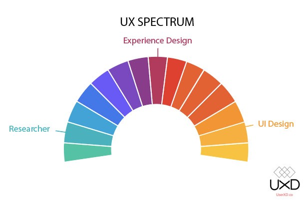 How To Transition From Visual Design To Ux Design By Daniel Birch Ux Collective