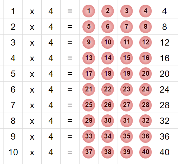 Visualising Times Tables Patterns In Whole Numbers