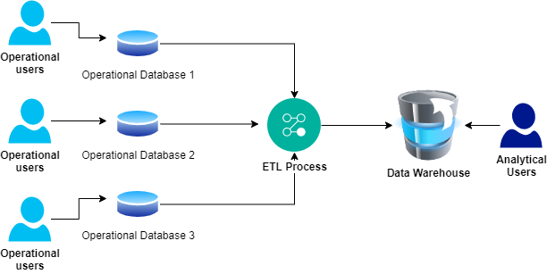 Figure 6 All Data to Warehouse